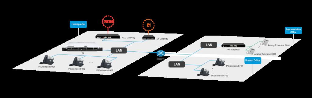 Yeastar K2 PBX | IP PBX for Enterprise | PBX System for Large